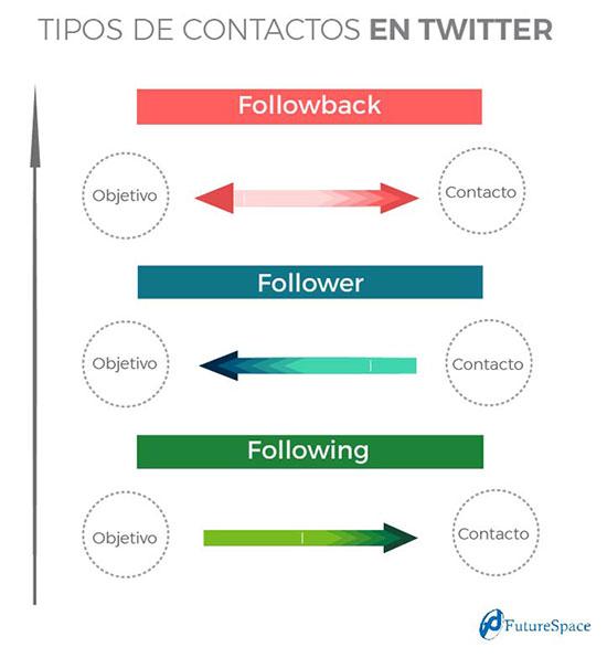 Contactos en Twitter