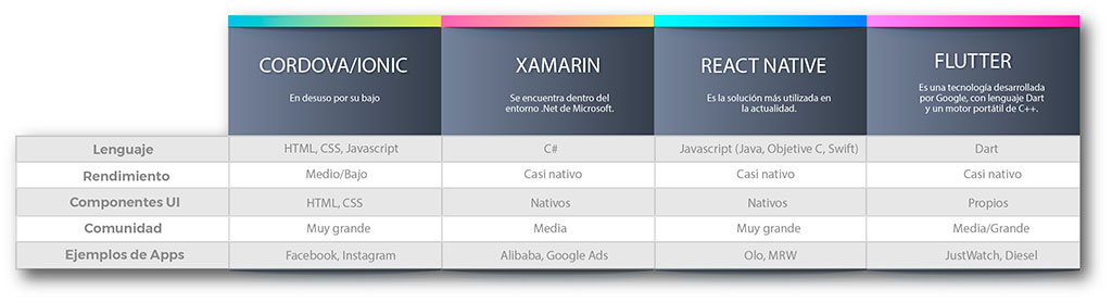 Apps Multiplataforma