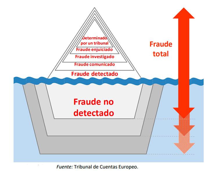 Fases del Fraude
