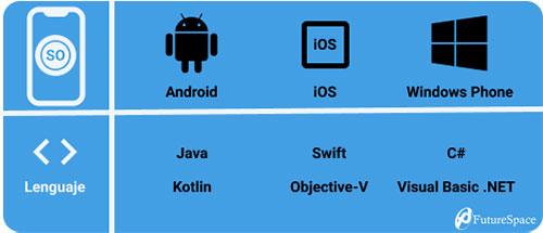 Sistemas operativos y sus lenguajes nativos
