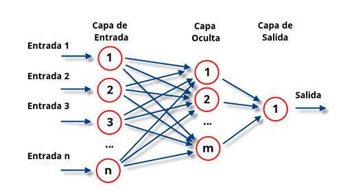 Motivación del algoritmo de Backpropagation